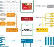 VIA_K8T890_block_diagram